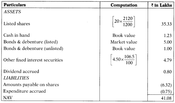 Mutual Funds – Securities Laws and Capital Markets Important Questions 1