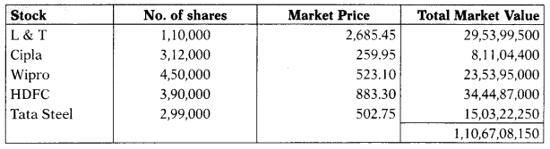 Mutual Funds – Securities Laws and Capital Markets Important Questions 3