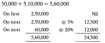 Agricultural Income & Exempted Incomes – CS Executive Tax Laws MCQs 1
