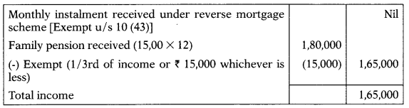 Assessment of Individual & HUF – CS Executive Tax Laws MCQs 2