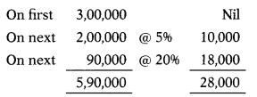 Assessment of Individual & HUF – CS Executive Tax Laws MCQs 3