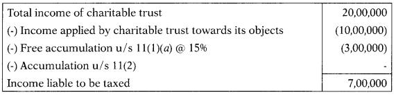 Assessment of Trusts – CS Executive Tax Laws MCQs 3