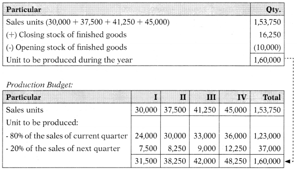 Budgetary Control – Corporate and Management Accounting MCQ 11