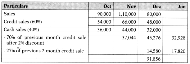 Budgetary Control – Corporate and Management Accounting MCQ 21