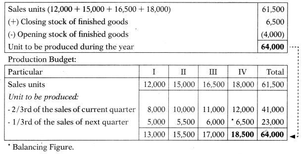 Budgetary Control – Corporate and Management Accounting MCQ 9
