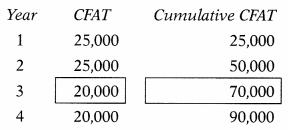 Capital Budgeting – Financial and Strategic Management MCQ 21