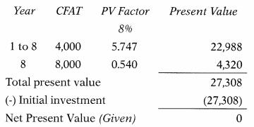 Capital Budgeting – Financial and Strategic Management MCQ 22