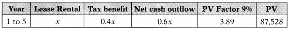 Capital Budgeting – Financial and Strategic Management MCQ 25
