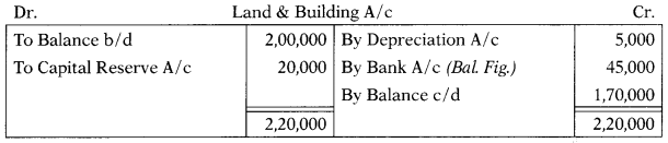 Cash Flow Statement – Corporate and Management Accounting MCQ 5