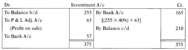 Cash Flow Statement – Corporate and Management Accounting MCQ 7