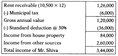 Clubbing of Incomes – CS Executive Tax Laws MCQs 1