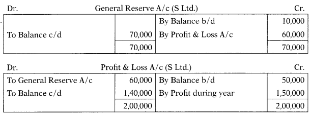 Consolidation of Accounts – Corporate and Management Accounting MCQ 1