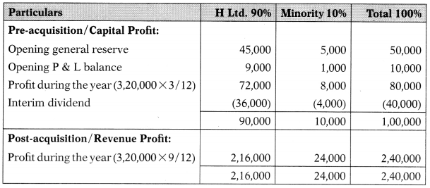 Consolidation of Accounts – Corporate and Management Accounting MCQ 10