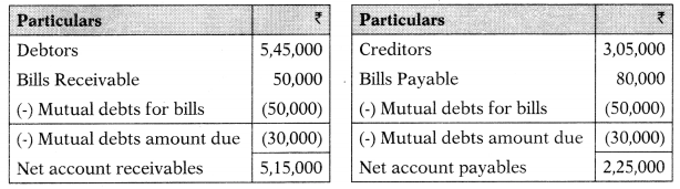 Consolidation of Accounts – Corporate and Management Accounting MCQ 11