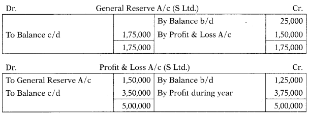 Consolidation of Accounts – Corporate and Management Accounting MCQ 2