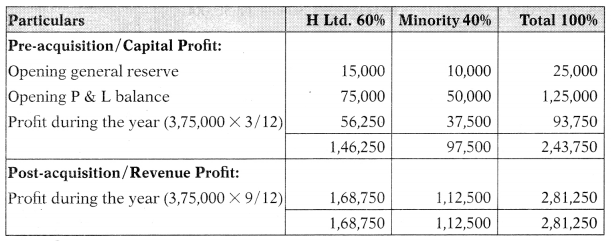 Consolidation of Accounts – Corporate and Management Accounting MCQ 3