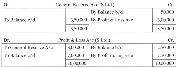 Consolidation of Accounts – Corporate and Management Accounting MCQ 4
