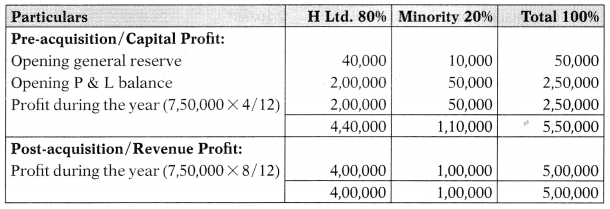 Consolidation of Accounts – Corporate and Management Accounting MCQ 5