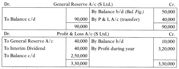 Consolidation of Accounts – Corporate and Management Accounting MCQ 9