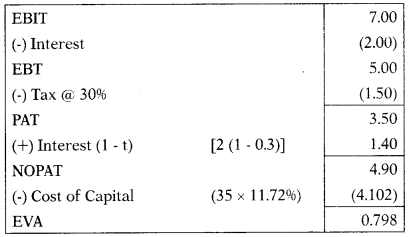 Corporate Financial Reporting – Corporate and Management Accounting MCQ 5