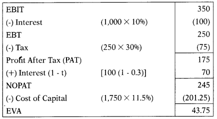 Corporate Financial Reporting – Corporate and Management Accounting MCQ 9