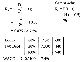 Cost of Capital – Financial and Strategic Management MCQ 13