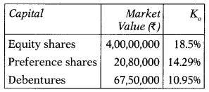 Cost of Capital – Financial and Strategic Management MCQ 5