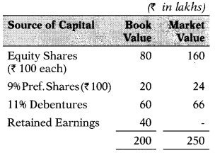 Cost of Capital – Financial and Strategic Management MCQ 7