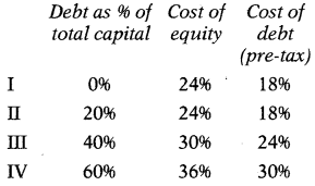 Cost of Capital – Financial and Strategic Management MCQ 8