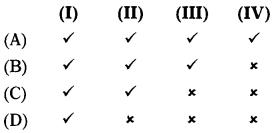 Custom Act, 1962 – CS Executive Tax Laws MCQs 1