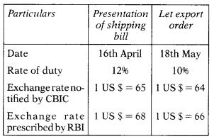 Custom Act, 1962 – CS Executive Tax Laws MCQs 4