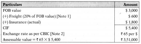 Custom Act, 1962 – CS Executive Tax Laws MCQs 9