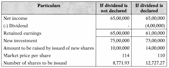 Dividend Policy – Financial and Strategic Management MCQ 12