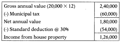 Income from House Property – CS Executive Tax Laws MCQs 1