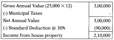 Income from House Property – CS Executive Tax Laws MCQs 2