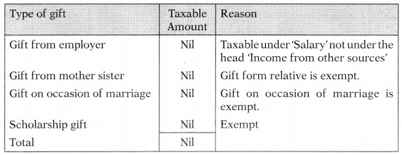 Income from Other Sources – CS Executive Tax Laws MCQs 1