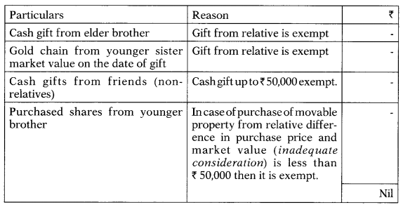 Income from Other Sources – CS Executive Tax Laws MCQs 4