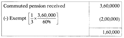 Income from Salary – CS Executive Tax Laws MCQs 2