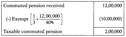 Income from Salary – CS Executive Tax Laws MCQs 6