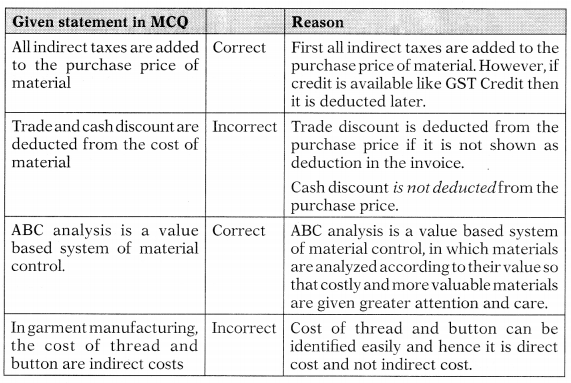 Inventory Management – Financial and Strategic Management MCQ 13