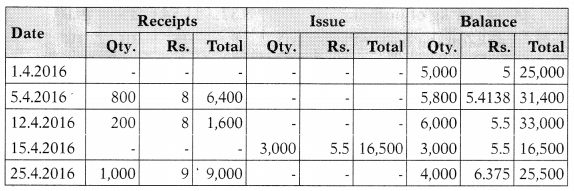 Inventory Management – Financial and Strategic Management MCQ 14