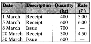 Inventory Management – Financial and Strategic Management MCQ 5