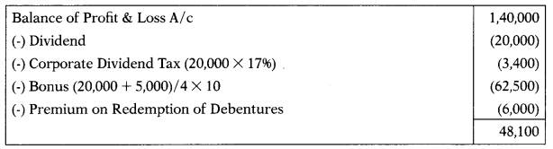 Issue of Right & Bonus Shares – Corporate and Management Accounting MCQ 2