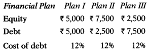 Leverages – Financial and Strategic Management MCQ 12