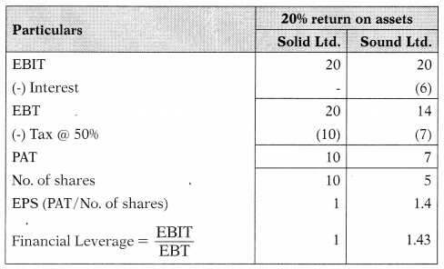 Leverages – Financial and Strategic Management MCQ 23