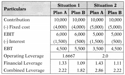 Leverages – Financial and Strategic Management MCQ 24