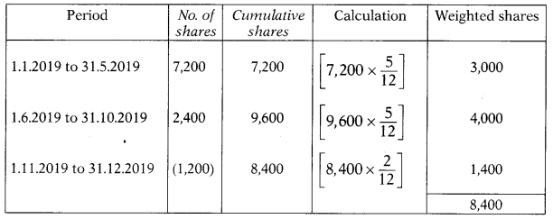 Overview of Accounting Standards – Corporate and Management Accounting MCQ 7