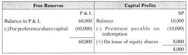 Redemption of Preference Shares – Corporate and Management Accounting MCQ 10