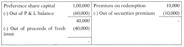 Redemption of Preference Shares – Corporate and Management Accounting MCQ 11
