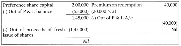 Redemption of Preference Shares – Corporate and Management Accounting MCQ 8